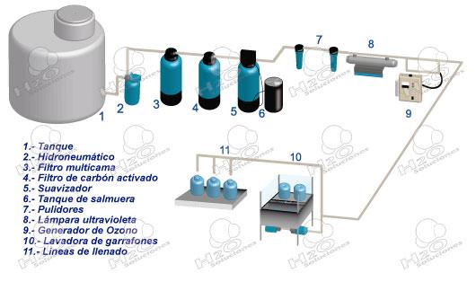 Purificadoras de agua degarrafones premium for Plantas de purificacion